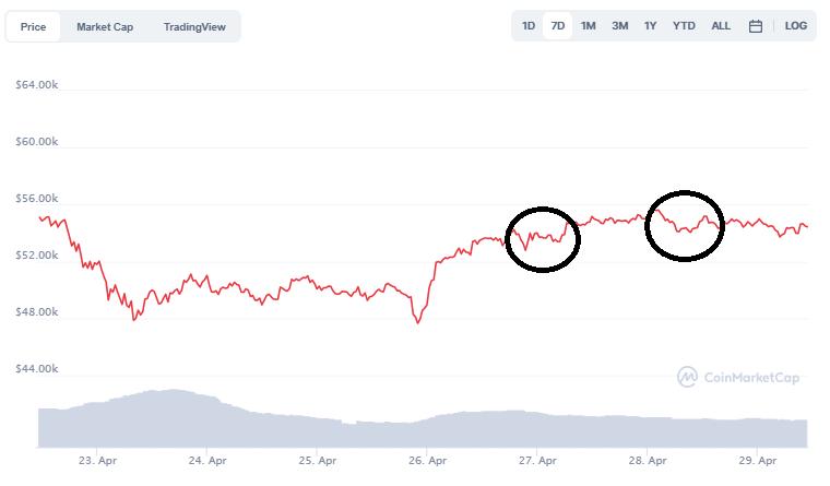 Bitcoin Preis: CoinMarketCap