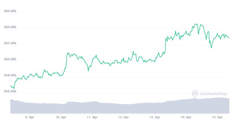Bitcoin Preis von CoinMarketCap