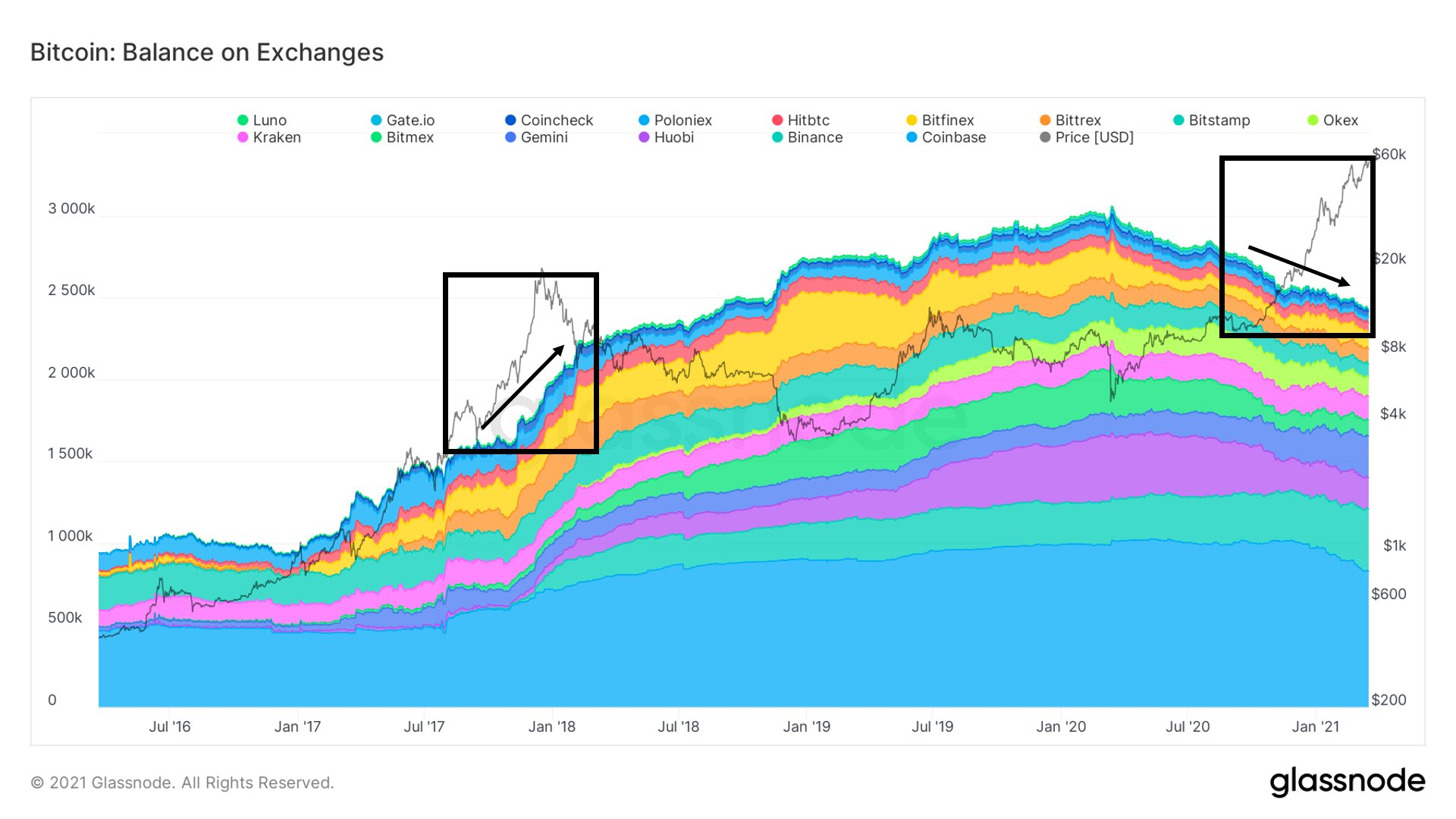 Glassnode: Bitcoin on Exchanges