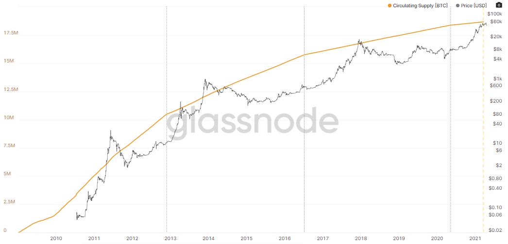 Glassnode: Bitcoin Circulating Supply