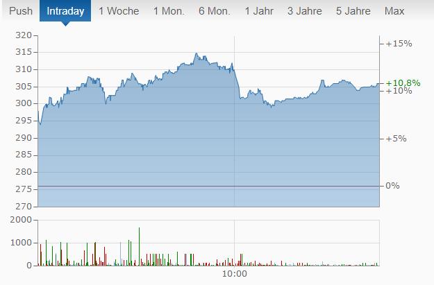 Coinbase Aktie: Ein Screenshot von finanzen.net