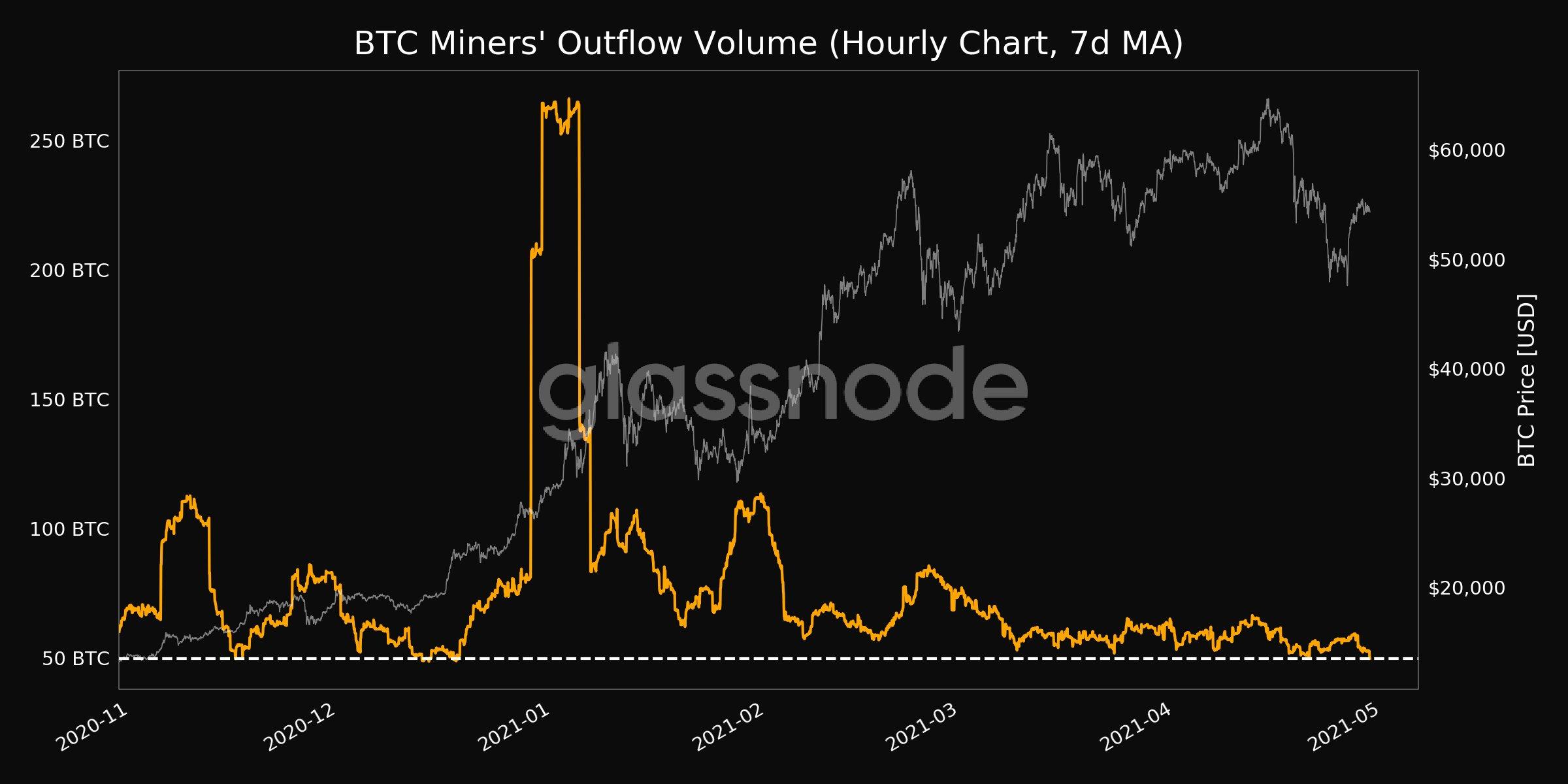 Miner und Bitcoin-Gewinne: Quelle Glassnode