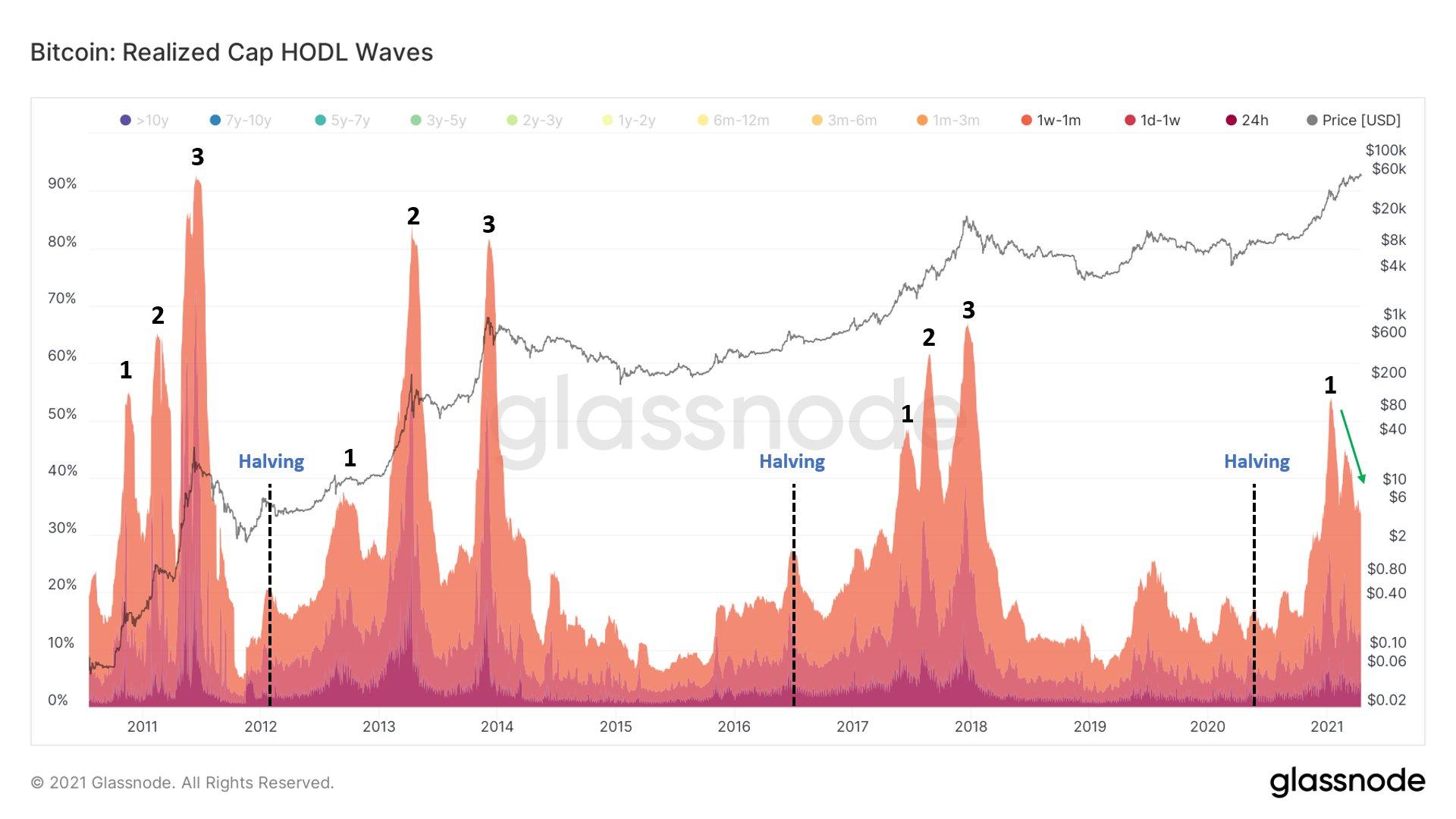 Glassnode: HODL Waves und Halving