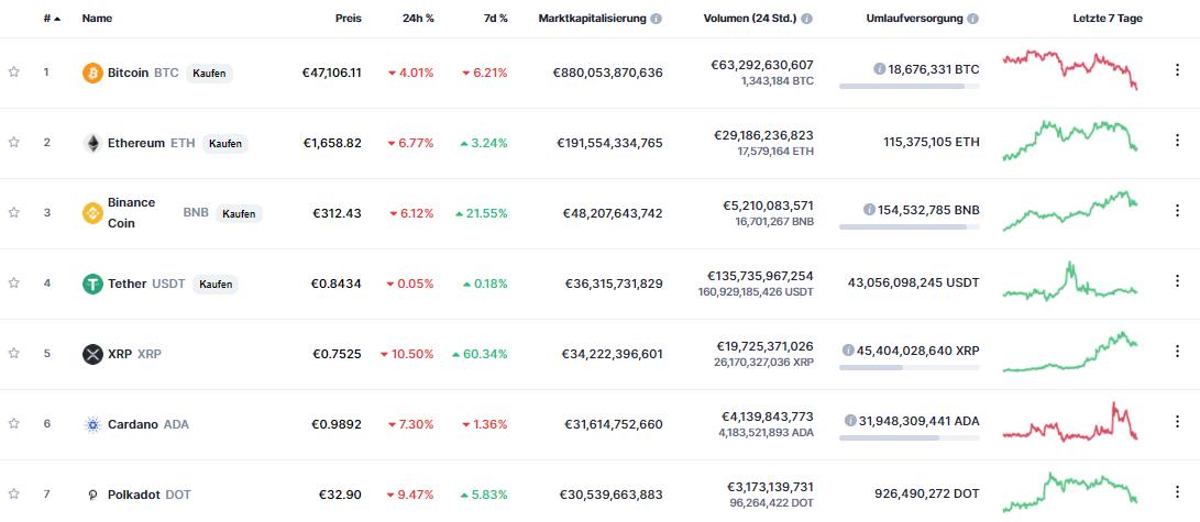 Marktkapitalisierung von CoinMarketCap