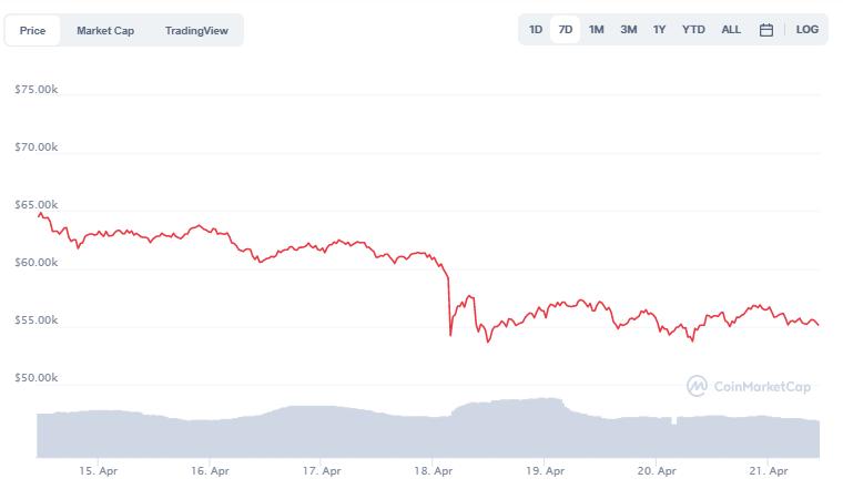 Bitcoin Chart von CoinMarketCap