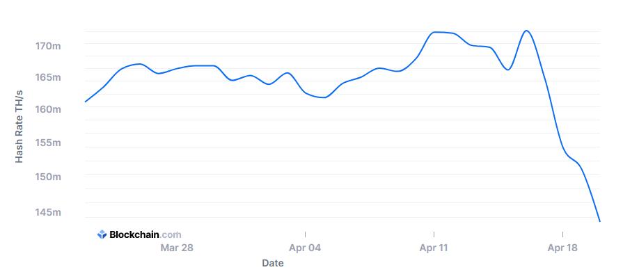 Hash Rate Chart von Blockchain.com
