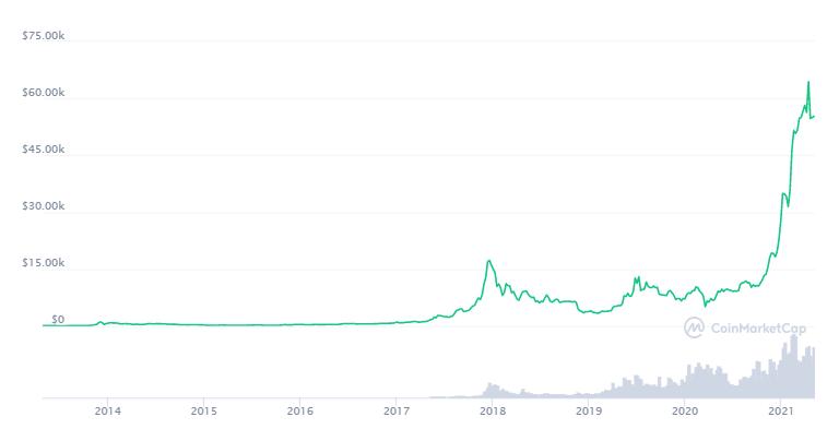 Kannst du Bitcoin durch Venmo schicken?