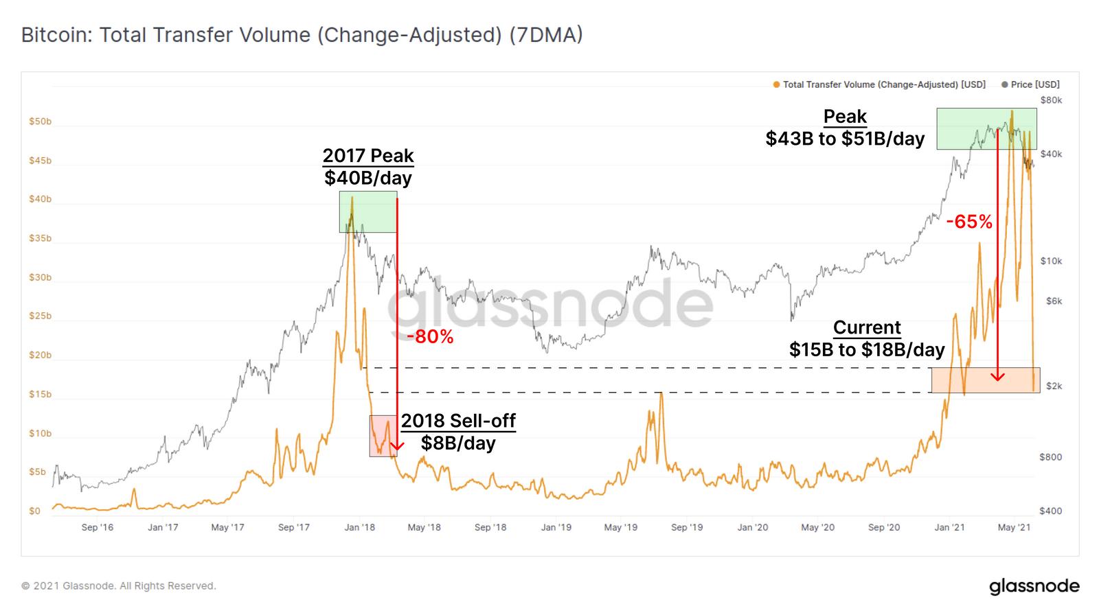 Bitcoin Preis: Ein Bild von Glassnode