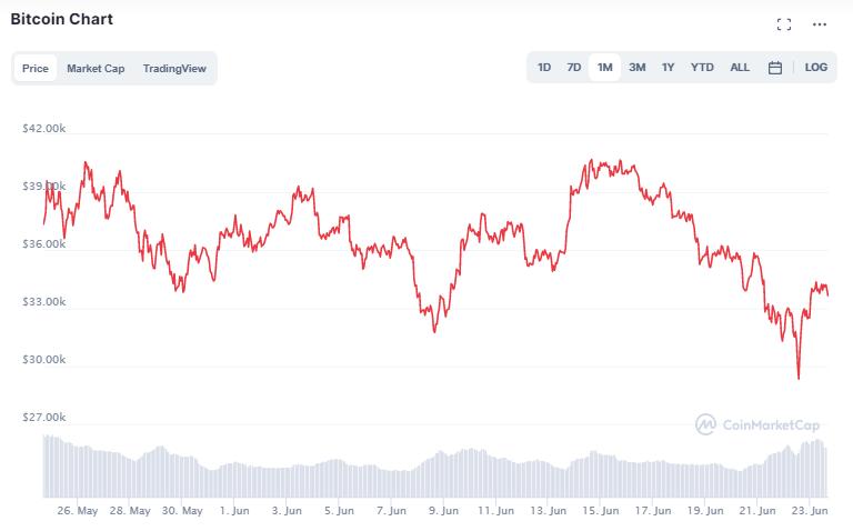 Höhere Inflation: Auch Bitcoin helfen Anlegern nicht
